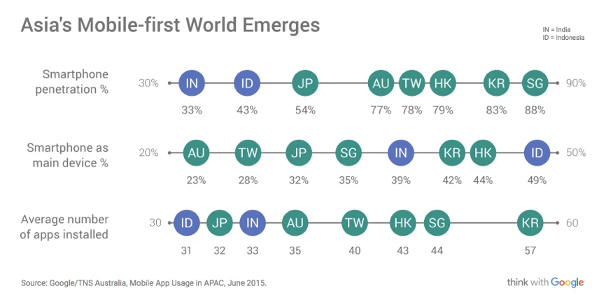 Asias Mobile First World Emerges