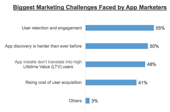 Biggest Marketing Challenges-1